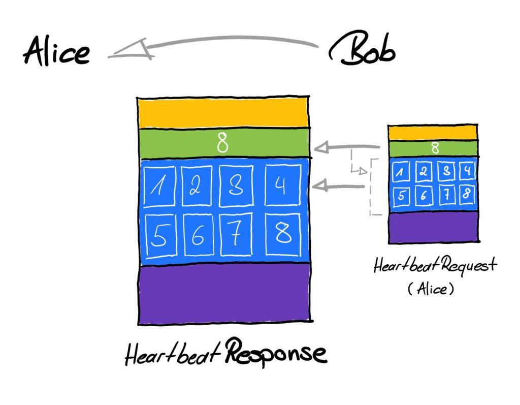 Heartbleed: Regular HeartbeatResponse