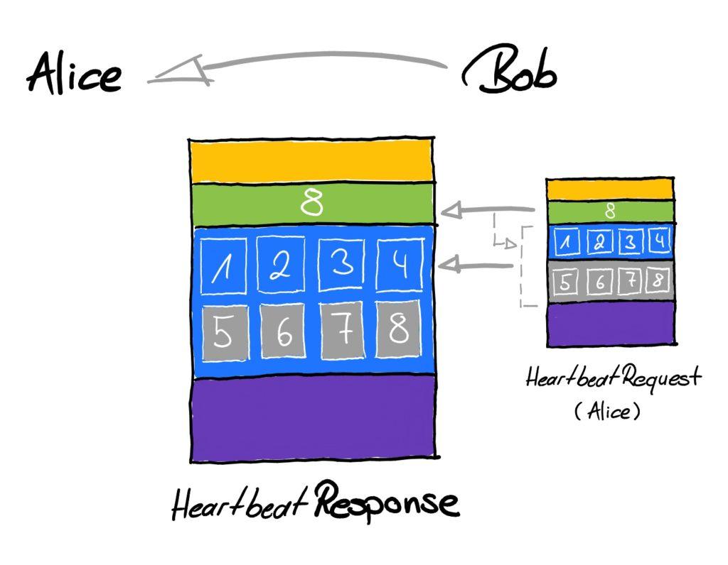 Heartbleed: Manipulated HeartbeatResponse