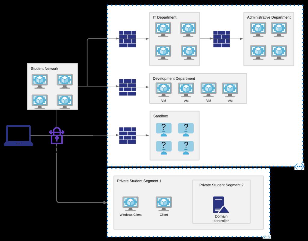 Netzplan PWK-Labornetz
